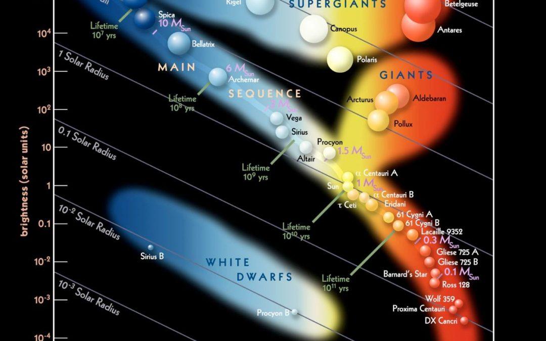 1A – Clasificacion estelar en un diagrama color-color